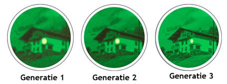 Nachtkijker Generaties